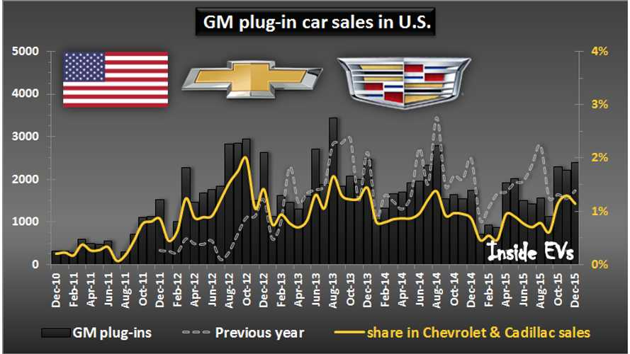 GM To Be First Automaker To Sell 100,000 Plug-in Cars In U.S. - 2016 A Record Year?
