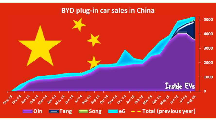BYD Plug-In Electric Car Sales In August Up To Over 5,200 As Tang Deliveries Surge