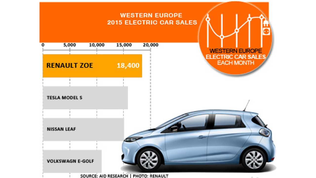 Top all-electric car sales in Western Europe in 2015 (source: EagleAID)