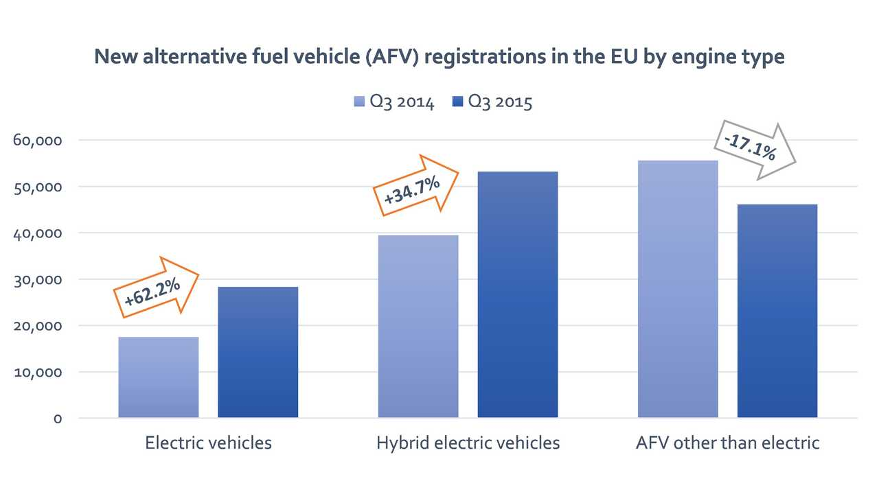 Plug-In Electric Car Registrations In EU Up 62.2% In Q3 Of 2015