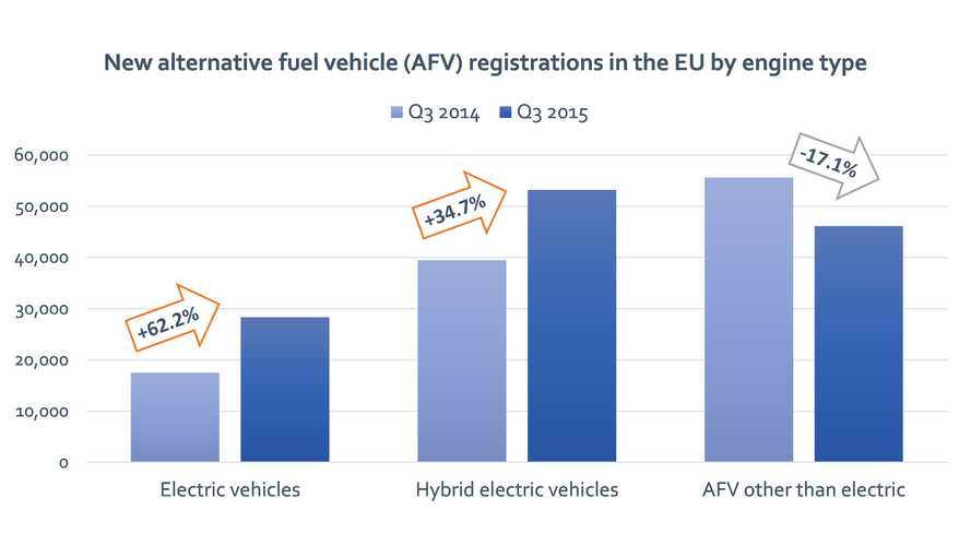 Plug-In Electric Car Registrations In EU Up 62.2% In Q3 Of 2015