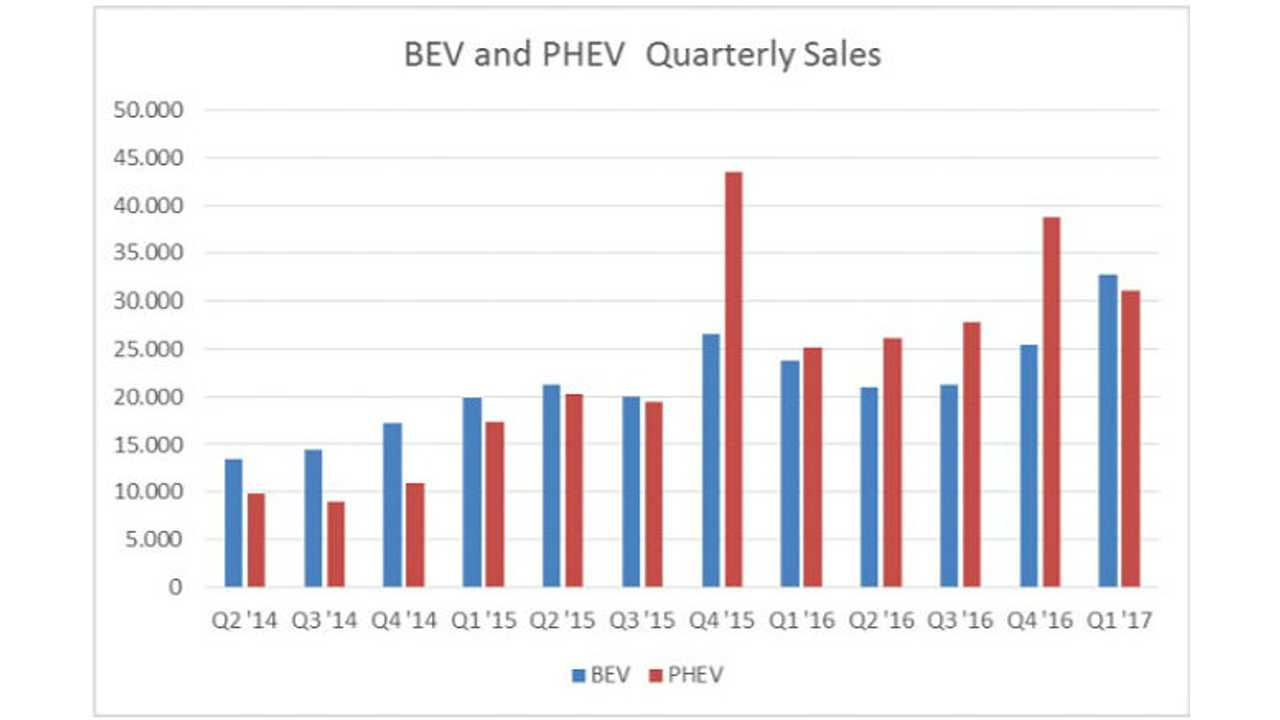 Pure Electric Vehicle (BEV) Sales Surpass PHEVs In Europe For First Time Since Late 2015