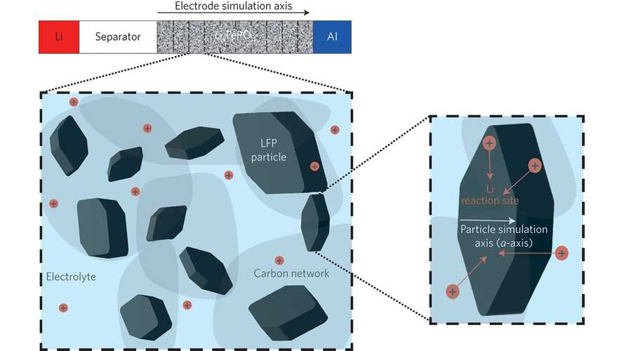 Rapid Charging/Draining Of Lithium-Ion Batteries Less Damaging Than Previously Thought
