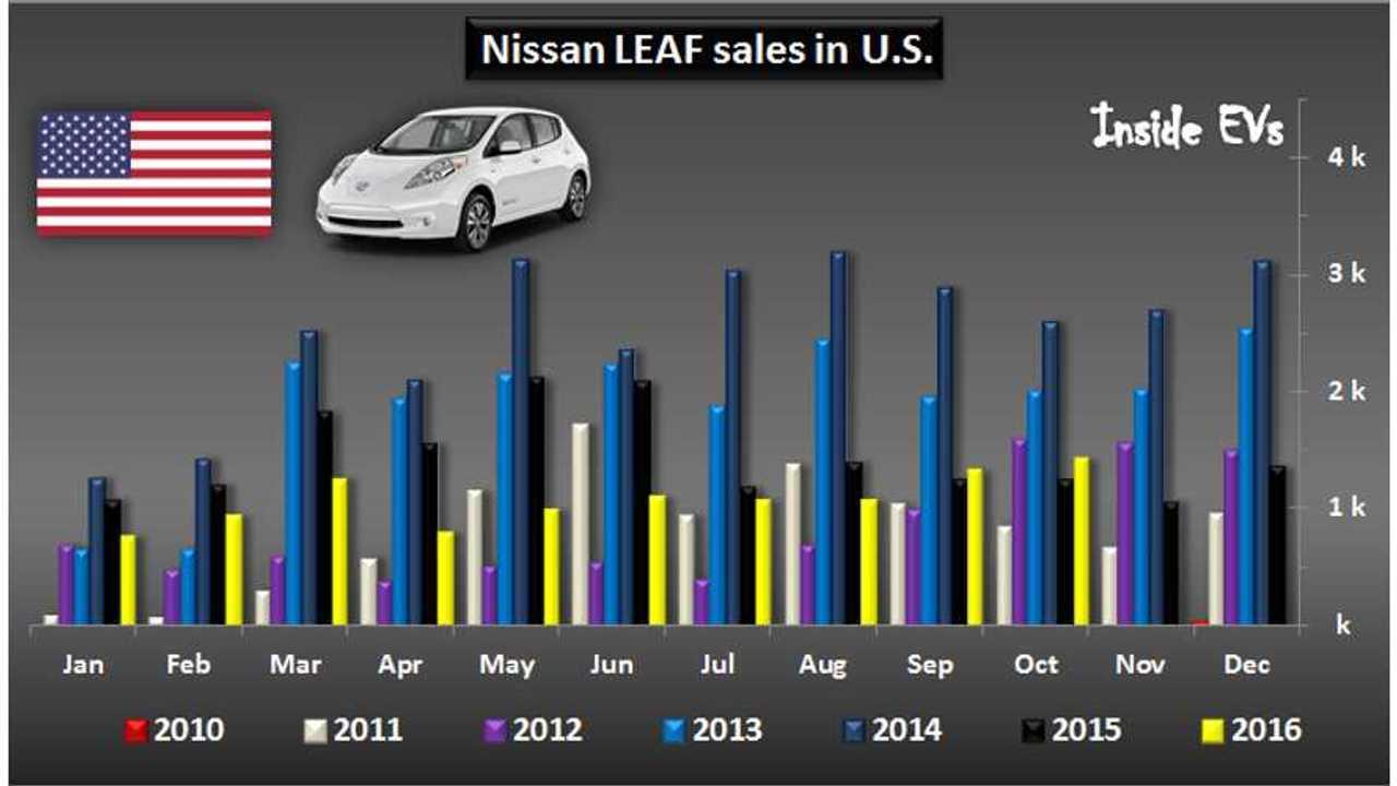 Nissan LEAF – The Road To 100,000 Sales In U.S.