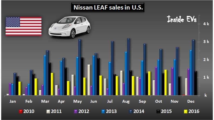 Nissan LEAF – The Road To 100,000 Sales In U.S.