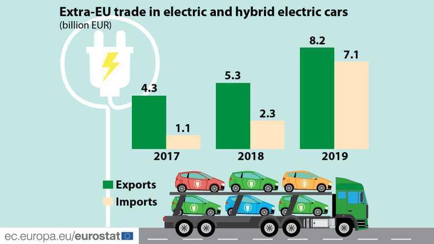 Auto elettriche, la bilancia commerciale Ue è positiva: i dati Eurostat