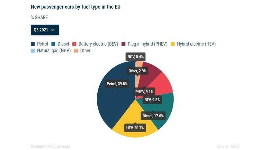 Le auto elettriche volano in Europa e l'ibrido ormai batte il diesel