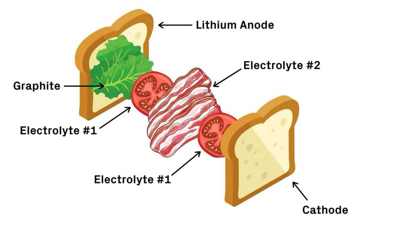 Harvard Lithium Metal Battery Explainer Graphic