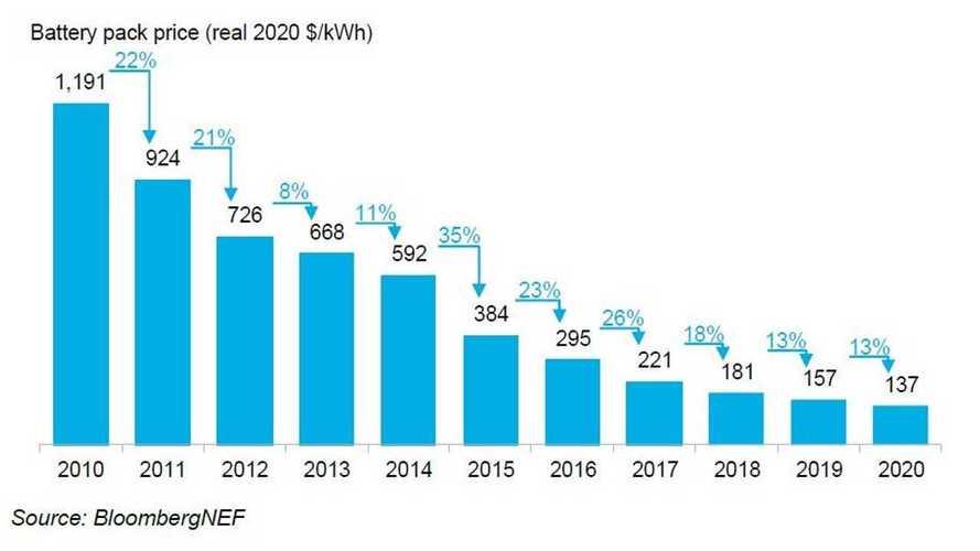 BloombergNEF: paridade de preços entre carros elétricos e térmicos