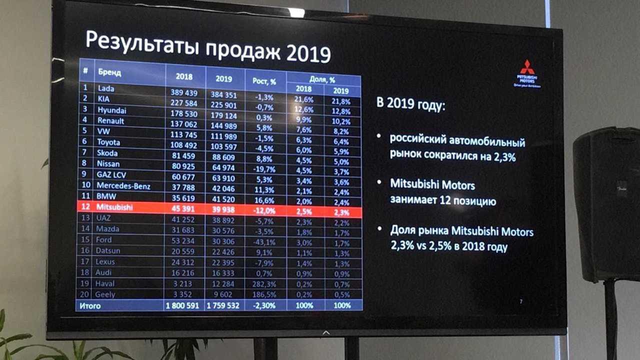 mitsubishi итоги 2019