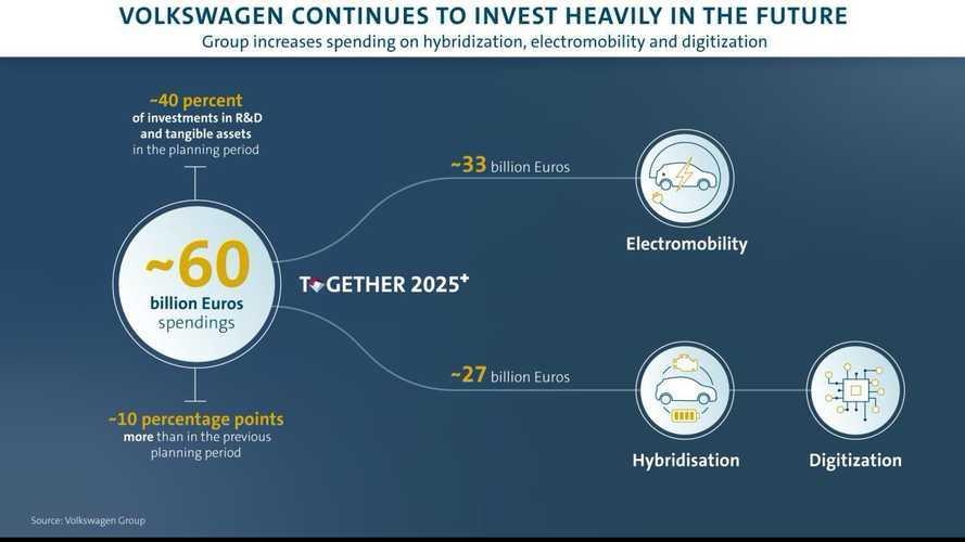 Volkswagen punta 33 miliardi di euro sull'auto elettrica