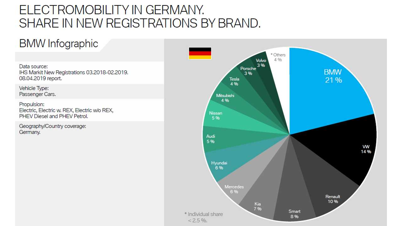 BMW Infographics On Electromobility - March 2018