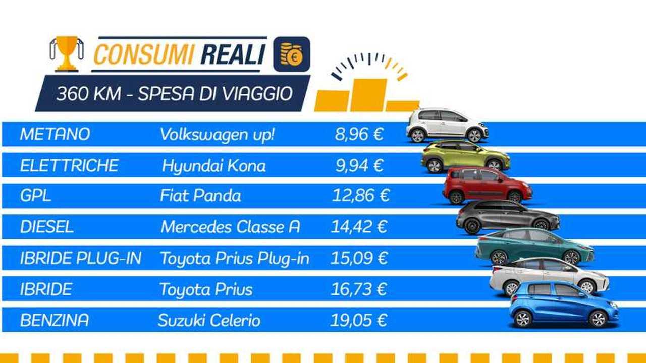 Consumi reali, la classifica delle auto che spendono meno