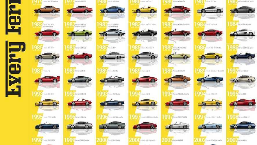 La historia de Ferrari, resumida a través de 204 modelos