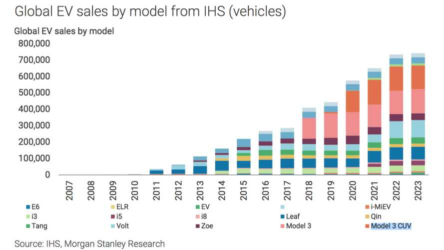 Morgan Stanley Predicts Model 3 Plus Model Y Sales To Be Half Of Global EV Market By 2020