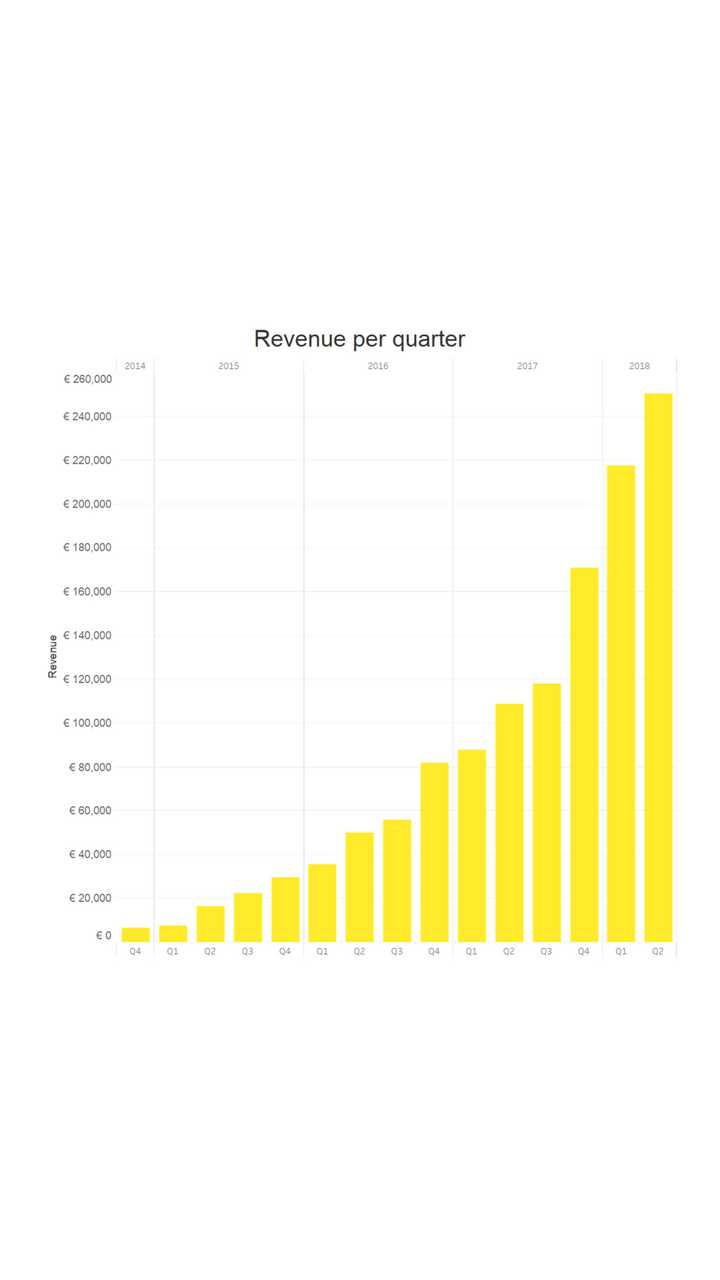 Fastned results in the first half of 2018 - revenues