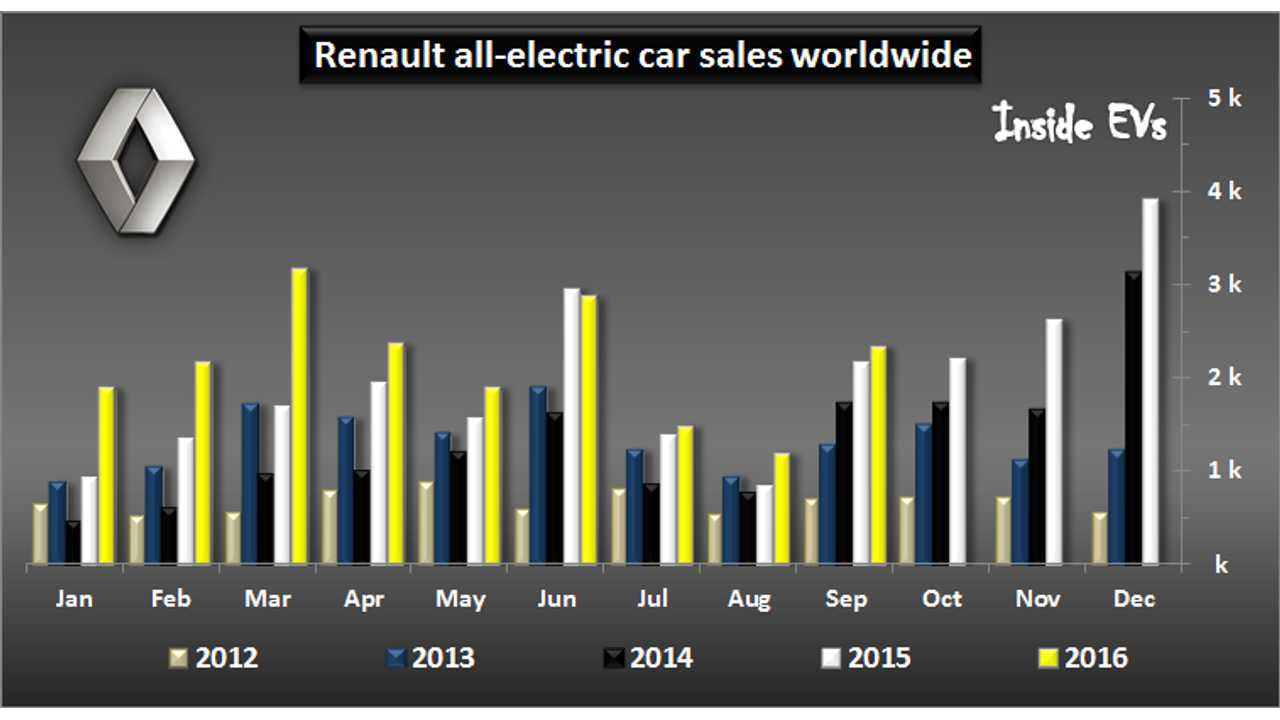Renault Increases Electric Car Sales In September To Over 2,300