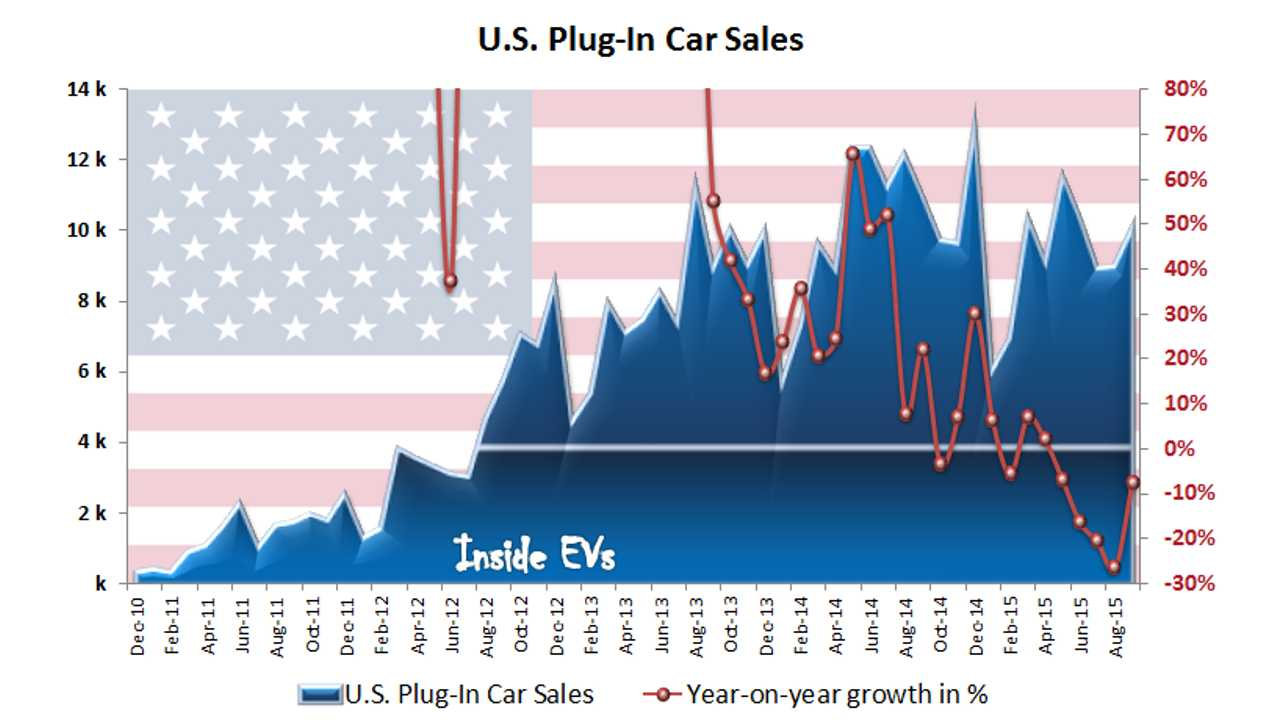 Does September Indicate Reverse Of Downtrend In Plug-In Electric Cars Sales?