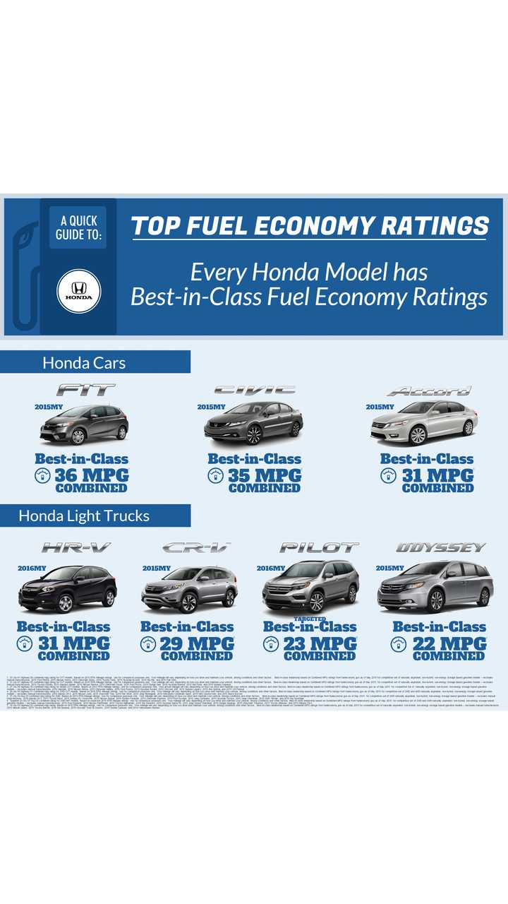 Honda Every Model Has Best In Cl Fuel Economy Ratings