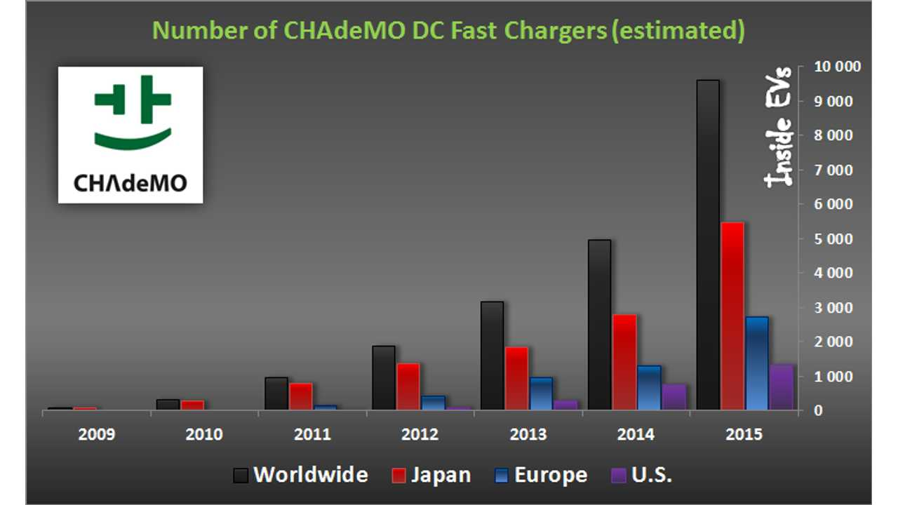 CHAdeMO Approaching 10,000 DC Fast Chargers Installed