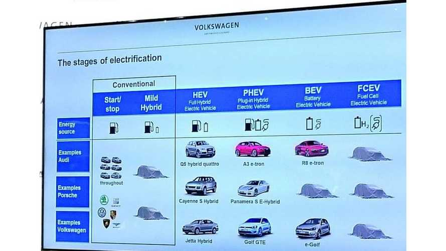 Volkswagen Group Slide Shows Plug-In Electric Car Plans