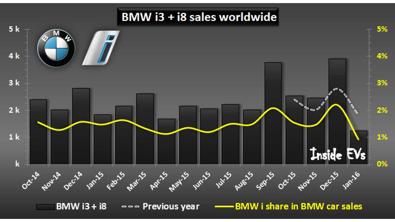 BMW Begins 2016 With Significant Drop In BMW i Subbrand Sales