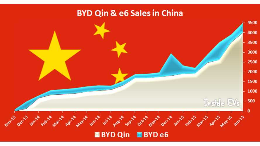 BYD Qin Becoming Best Selling Plug-In Electric Car Worldwide?