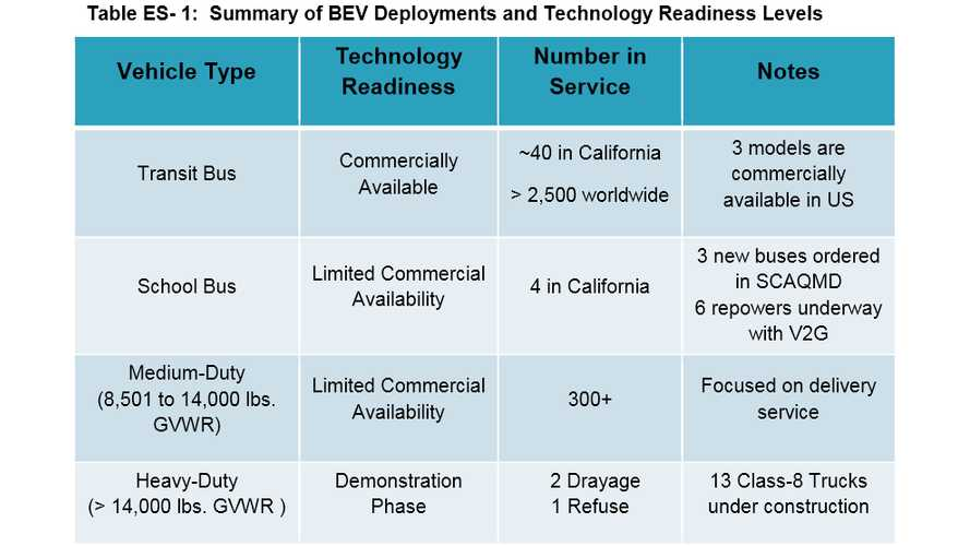 CARB Assessment Shows BEVs Are Starting To Penetrate Medium And Heavy-Duty Truck/Bus Markets