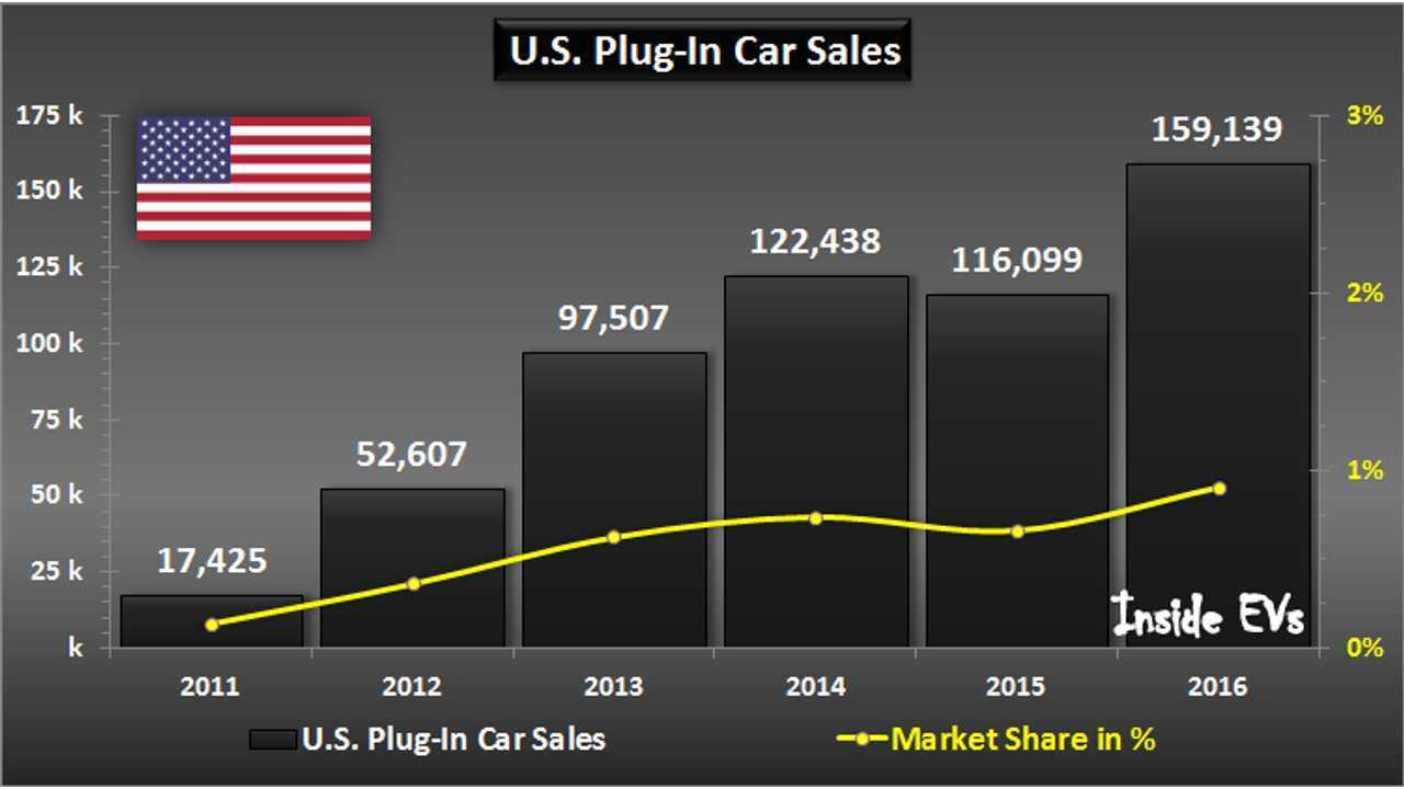 U.S. Plug-In Car Sales – December 2016
