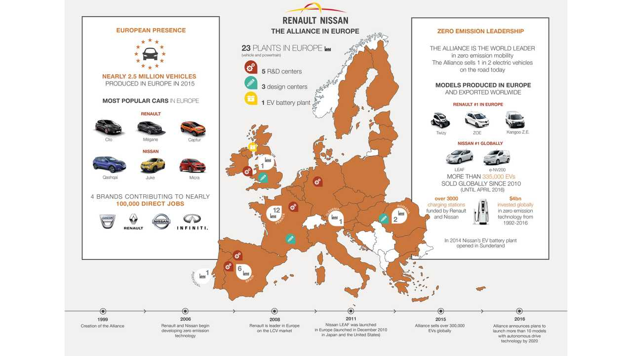 Infographic: The Renault-Nissan Alliance in Europe