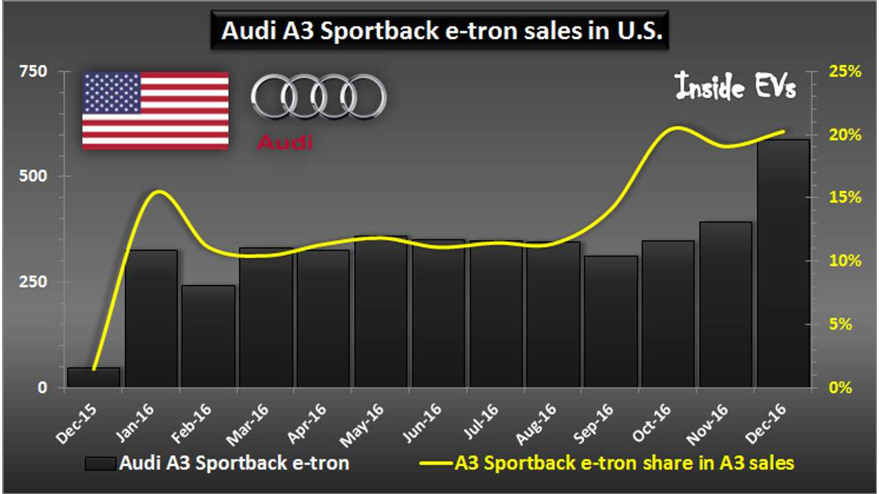 Audi A3 Sportback e-tron sales in U.S. – December 2016