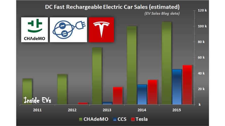Which DC Fast Charging Standard Will Become Dominant? CHAdeMO, CCS, Tesla?