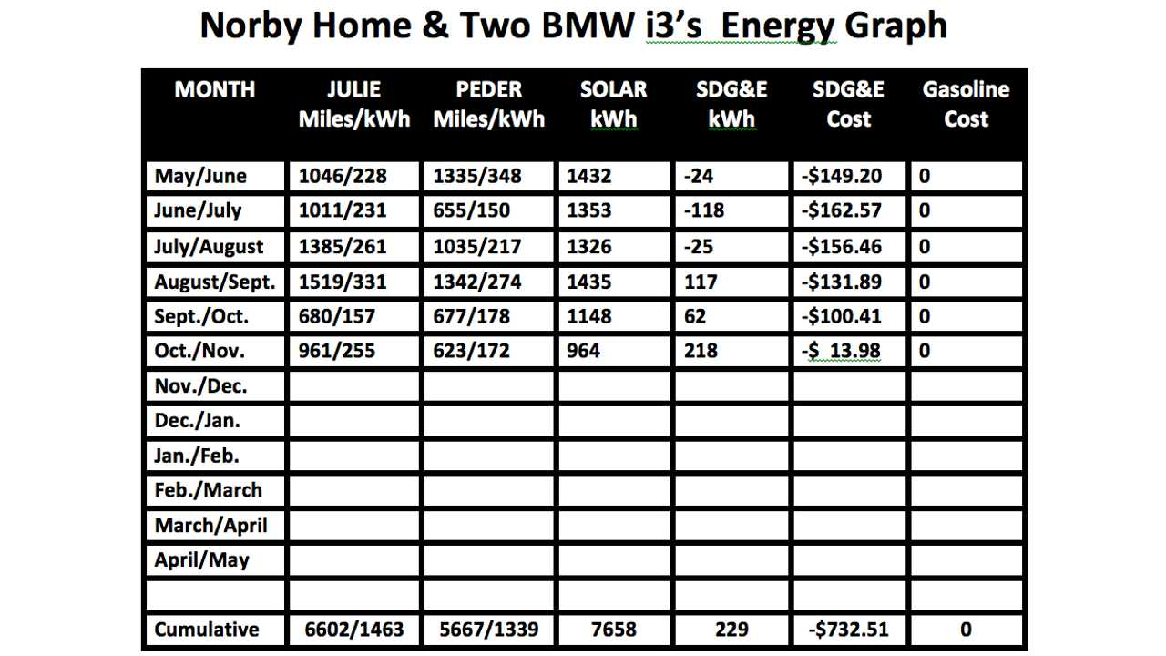 Julie is a lighter and more efficient driver than I am.<br />She is averaging 4.5 miles per kWh, and I am averaging 4.2