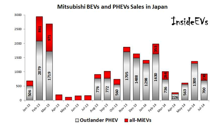 Mitsubishi Plug-in Sales Weakened In Japan To Below 1,000 Units In July