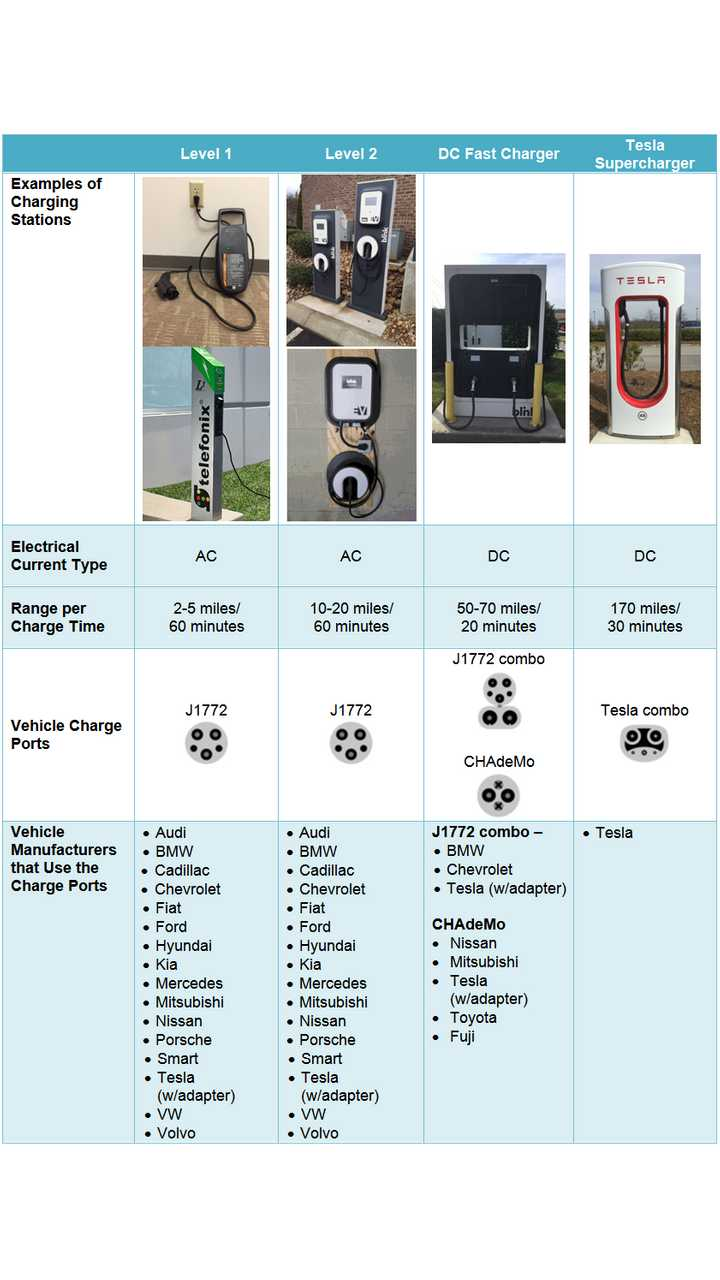 Some Plug-in Electric Vehicle Charging Options (source: energy.gov)