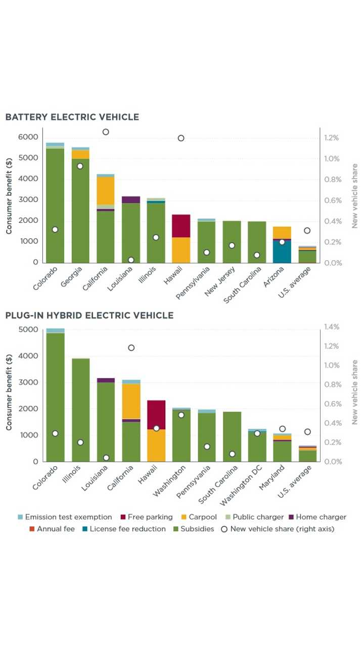 Consumer benefit and new vehicle share for U.S. states with largest total battery electric and plug-in hybrid electric incentives (2013 electric vehicle registration data provided by IHS Automotive).