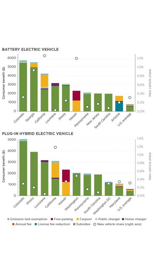 Study: State Incentives Drive Electric Vehicle Sales