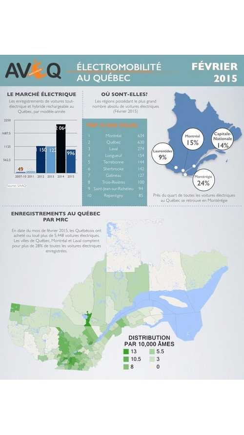 Infographic: Data On Electromobility In Quebec