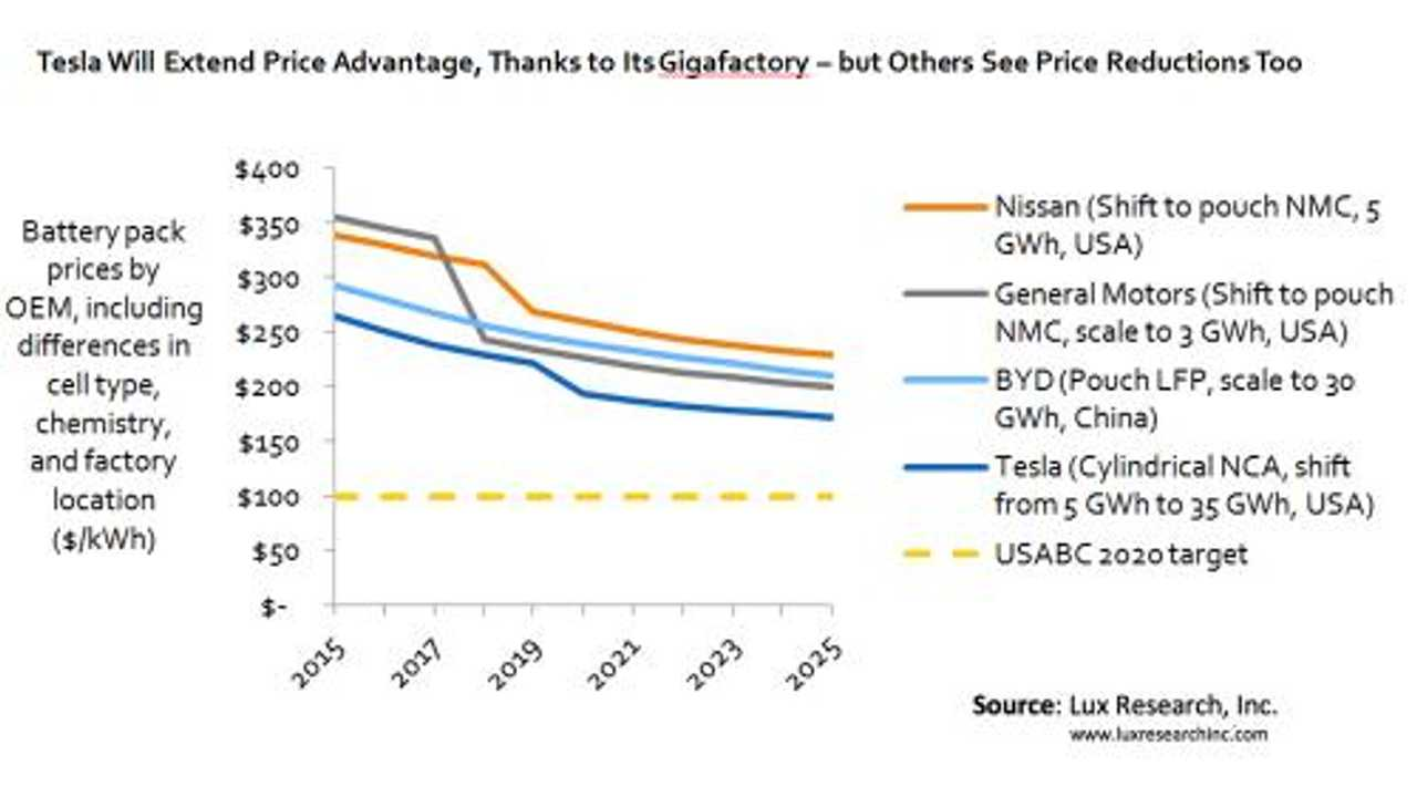 Lux Research Forecasts $172/kWh For Li-Ion Batteries In 2025