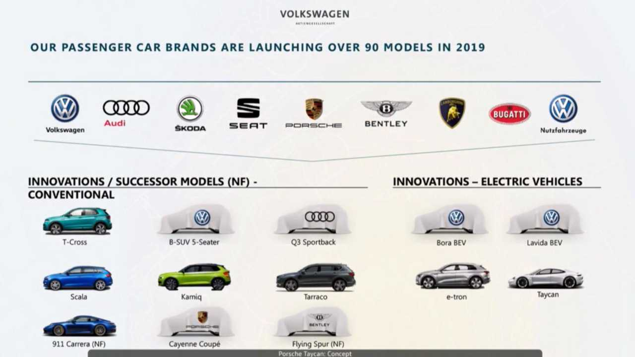 VW 2019 Product Plan