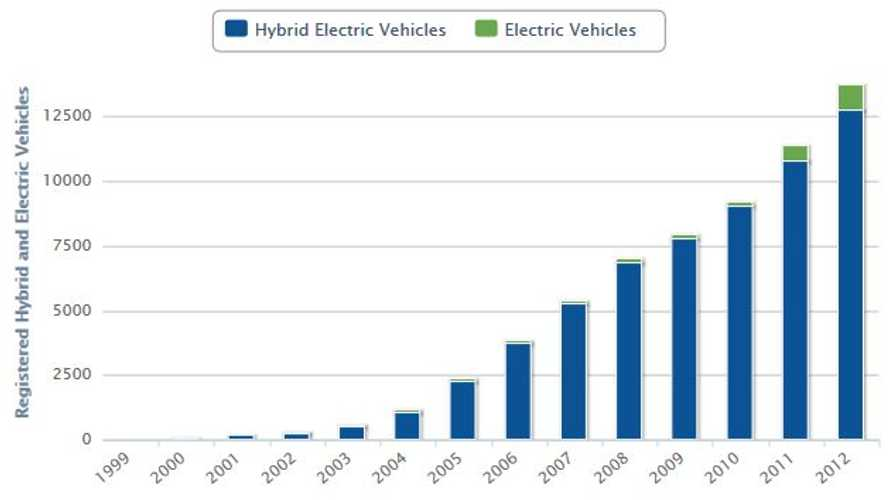 Electric Vehicles Registrations Up 83% Percent in Hawaii