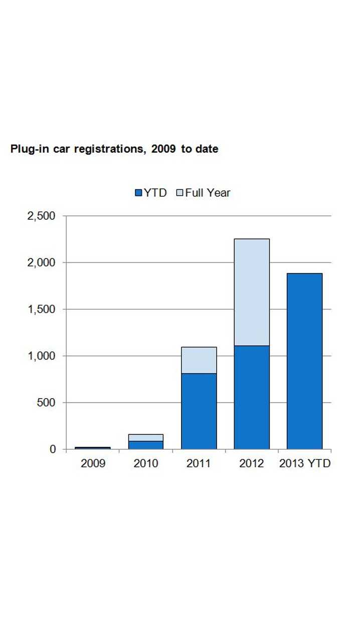Plug-in Vehicle Registrations in UK Up 71% YTD Over 2012