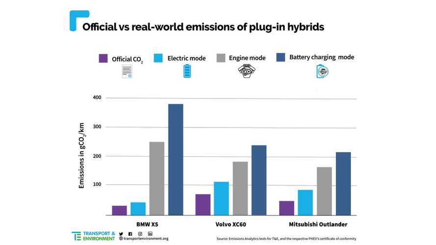 Emissiongate For PHEVs? T&E Claims They Pollute More Than It Seems