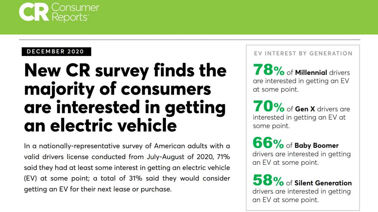 Consumer Reports Finds That 71 Percent Of US Drivers Consider An EV