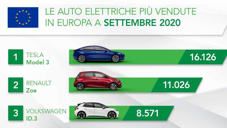La ID.3 si lancia all'inseguimento della Model 3: la classifica in Europa