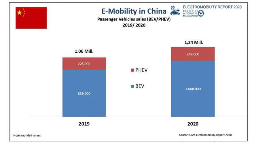 Electromobility Report 2020: Erstmals eine Million E-Autos in China verkauft