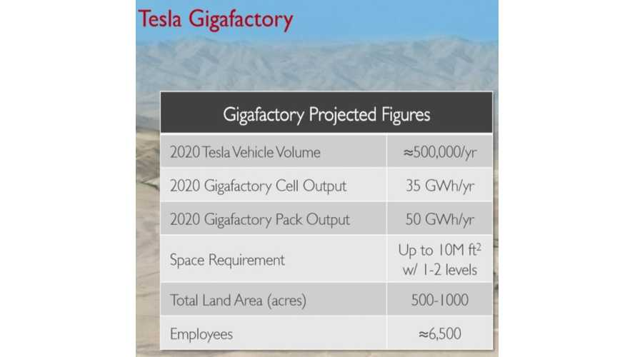 Lux Research: Tesla Gigafactory To Cut EV Cost By $2,800, Create Massive Overcapacity As Tesla Misses 500,000 Unit Sales Target