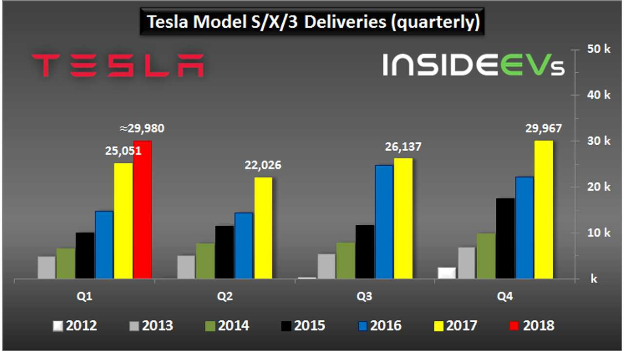 Tesla Production And Deliveries Graphed Through Q1 2018