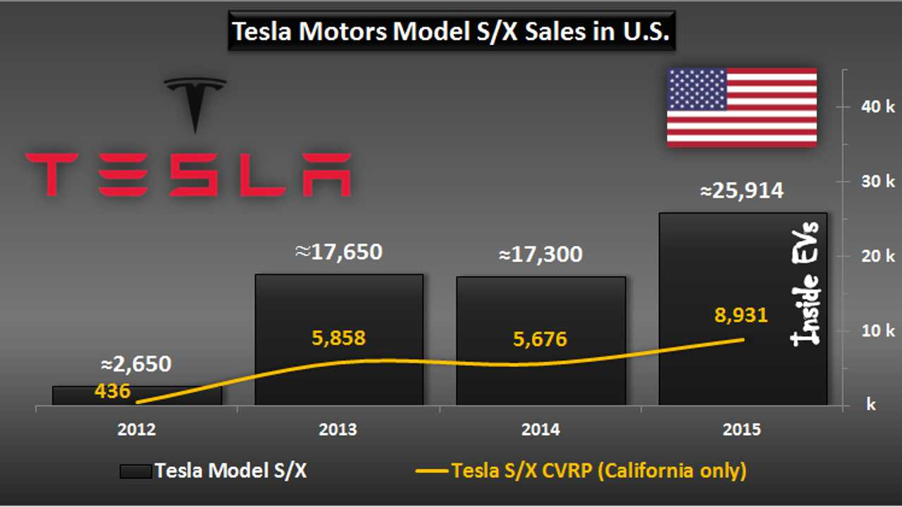 Tesla Delivered Nearly 9,000 Model S & X In California In 2015