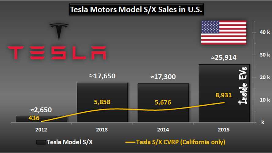 Tesla Delivered Nearly 9,000 Model S & X In California In 2015